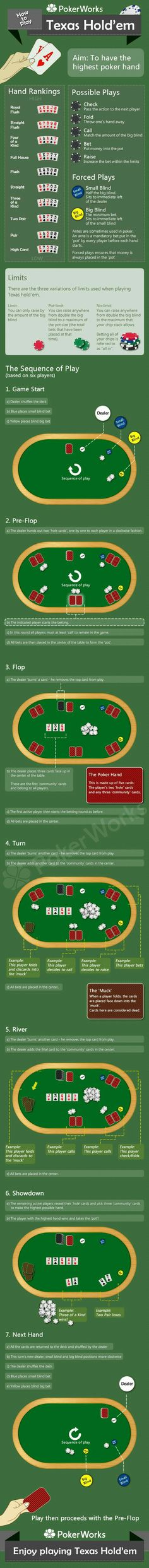 Texas Holdem Hands Chart  Rules Of Texas Holdem  Poker