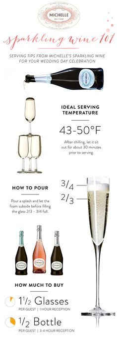 "[Infographic] ""Celebrate your big day with Michelle Sparkling Wine 101"" Aug-2014 by Michellesparkling.com."