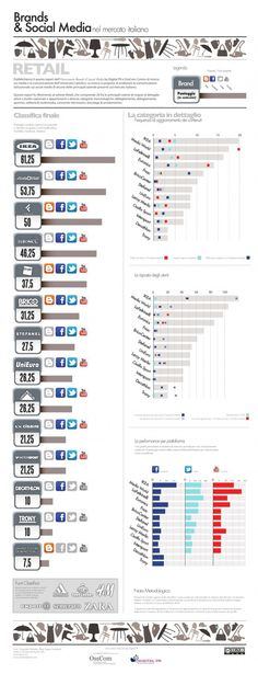 italian firms most active in social media