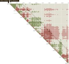 Money In, Money Out / average real annual return visualization based on when you put money in and when you withdrew