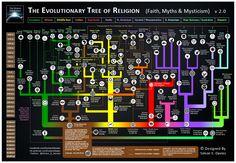 The Evolutionary Tree of Religion 2.0