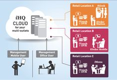 iHQ cloud , a backend cloud based suite of applications to manage your chain outlets/retail locations. iHQ cloud is your Internet Headquarters for retail business which is accessible from anywhere