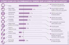 Colombianos gastan más en diversión que en comprar acciones y en su fondo de retiro