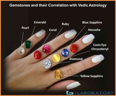 The GJSPC gemstone assessment laboratory is here to tell the buyer about most appropriate gem or diamond to wear for benefits.