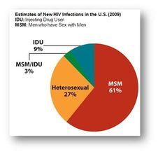 6 Facts About AIDS in San Francisco