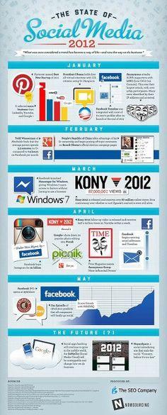Redes sociais de 2012 =D