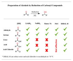 DIBAL reduction summary for aldehydes, ketones, esters, carboxylic acids and acid chlorides Chemistry Basics, Chemistry Lessons, Sodium Borohydride, Hydrogen Bond, Functional Group, Carboxylic Acid, Chemical Bond, Study Board, College Survival
