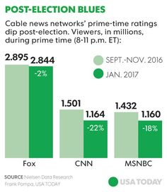 Audience / Reach of US Cable News Networks at the height of #Election2016 and inauguration month. Trump vs. Clinton drove record viewer numbers. See and think about the correlation of content, reach and engagement of audience / involvement with politics.