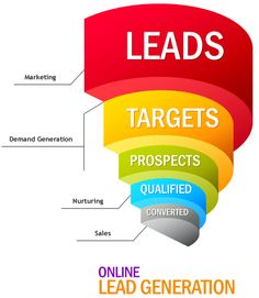In marketing, lead generation is the generation of consumer interest or inquiry into products or services of a business. Leads can be created for purposes such as list building, e-newsletter list acquisition or for sales leads. Inbound Marketing, Internet Marketing, Online Marketing, Social Media Marketing, Digital Marketing, Marketing Process, Social Advertising, Viral Marketing, Marketing Strategies