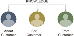 Knowledge Management and CRM
