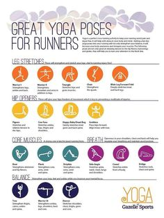 Great Yoga Poses for Runner by gazellesports: Yoga is an excellent way for runners of all skill levels to cross train! The benefits include strengthening and stretching your muscles, which leads to increased flexibility and becoming less injury  Check out the website for more