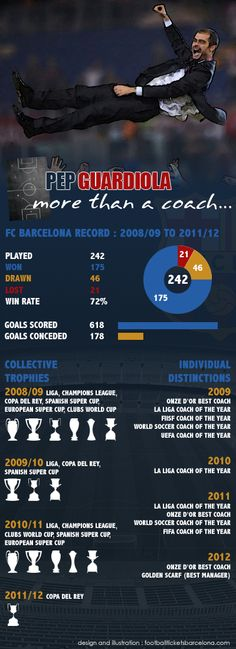 Pep Guardiola infographics. all the stats and trophies #fcbarcelona #guardiola
