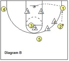 85b33254b9c345d75f36d32cc67cf338 vs 53 best 4 out offense images on pinterest basketball coach