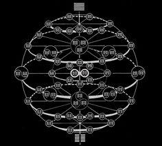 易經 (I Ching) spherical arrangement of interrelations of 八卦 (hexagons)