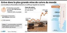 Grève dans la plus grande mine de cuivre du monde / AFP