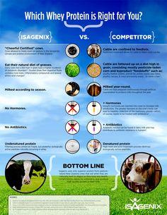Isagenix Whey Protein vs. Competitors