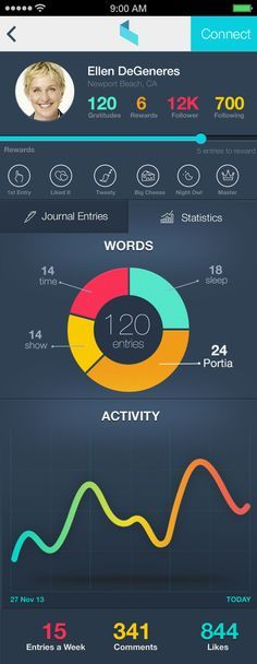 mobile app dashboard - Google Search