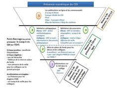 La présence numérique de mon CDI : analyse critique ------  MES DOCS DE DOC