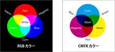 加色混合の RGB カラー・減色混合の CMYK カラー