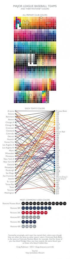 as someone who majored in printing....I find this interesting lol -----> Major League Baseball Teams and Their Pantone Colors Infographic