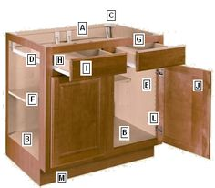 Cabinet Basics: Part 1   Homeowner Guide   Kitchen Remodeling in Lincoln, Nebraska