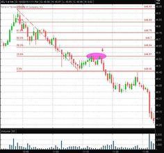 How to Use Fibonacci Retracement Levels When Day Trading