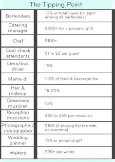 Wedding vendor tipping chart because youre not spending enough wedding etiquette questions tipping my vendors junglespirit Image collections