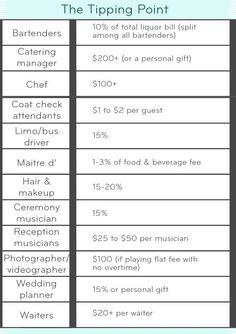 Your Wedding Vendor Tipping Cheat Sheet