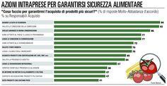Consumi, tagli e risparmi ma non sulla sicurezza - I Trend - Repubblica.it