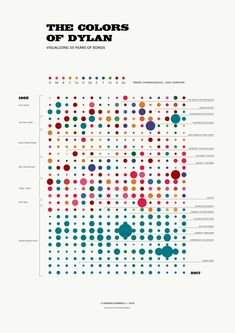 The Colors of Dylan - Data visualization. Transforming each song key into a col. - The Colors of Dylan – Data visualization. Transforming each song key into a col… The Colors - Bubble Chart, Bubble Diagram, Graphic Design Resume, Graphic Design Print, Information Visualization, Data Visualization, Timeline Diagram, World Data, Information Design