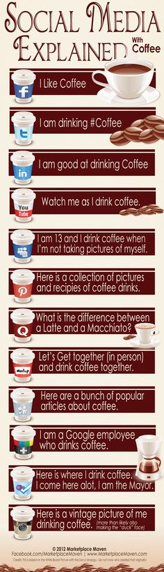 Hilarious Infographic] Social Media Explained (With Coffee) - Social Media 101 - Marketing I was inspired by the viral image of the white board and donut analogy. I wanted to share something prettier than a white board. Marketing Digital, Marketing Online, Inbound Marketing, Internet Marketing, Social Media Marketing, Content Marketing, Mobile Marketing, Marketing Strategies, Marketing Plan