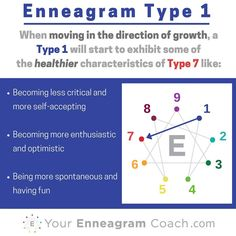 Enneagram #Type1 Growth: When your type is growing (knowing, believing and resting in their identity in Christ) you take on the HEALTHIER qualities of the number your arrow is pointing at. You cannot get to this place by your own strength. You get there by seeing your need and asking the Holy Spirit to enable these healthier qualities to be INTEGRATED into who you are so that He is glorified. When you are desperate for Him, that you start to grow.