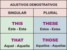 Demostrative Adjectives