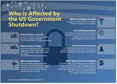 U.S. Government Shutdown Infographic