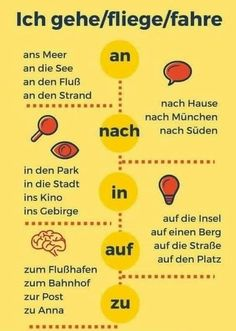 German grammar - An, nach, in, auf, zu Study German, German English, Learn German, Learn French, German Language Learning, Language Study, Spanish Language, French Language, Dual Language