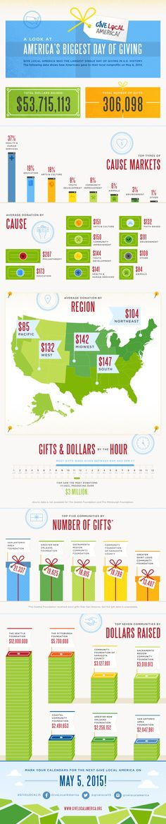 In this infographic, we worked with Kimbia to help illustrate the stats from Give Local America, the May 2014 online fundraising challenge. Big Day Of Giving, Waiting For Next Year, Grant Writing, Nonprofit Fundraising, How To Create Infographics, Writing Resources, Non Profit, Social Media, America Online