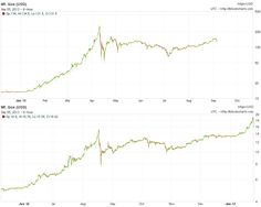 #bitcoin - This year's chart looks a lot like a repeat of last year's. Are we about to head into a new bubble?