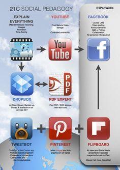 ipad workflow