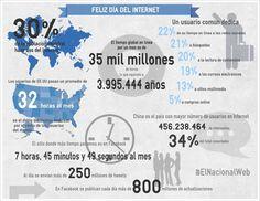 Los datos más impactantes sobre Internet en una sola imagen  #FelizDíaDelInternet