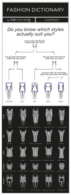 Types of Body Shape - Infographics - Fashion dictionary - Then and Now Shop