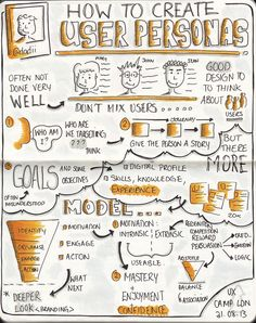 """Sketchnotes from UXCL13 """"How to create user personas"""" talk by @Hammad Khan, 31 August 2013 
