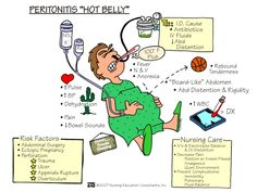 Nursing Care: PERITONITIS