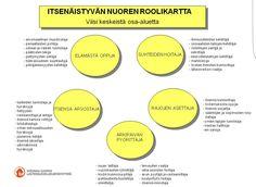 ITSENÄISTYVÄN NUOREN ROOLIKARTTA Chart