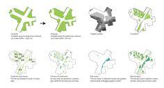 Copenhagen based architecture firm Tredje Natur recently presented their plans to develop Denmark's first climate adapted neighborhood, which. Urban Design Concept, Urban Design Diagram, Landscape Diagram, Eco City, Architecture Drawings, Architecture Diagrams, Landscape Architecture, Concept Diagram, Copenhagen Denmark
