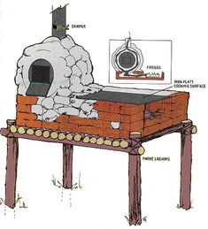 Clay Outdoor Ovens - My next project!