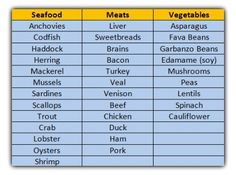 High Purine Foods Chart | Foods to Avoid with Gout | Diet for Gout Sufferers | TheGoutKiller.com