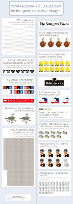 For what Facebook paid for Instagram, they could have paid for every funded Kickstarter project to date almost 6 times. - Imgur - via http://bit.ly/epinner