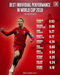Best Individual Performance in World Cup 2018 Russia World Cup 2018, Fifa World Cup, Cr7 Portugal, Cristiano Ronaldo 7, Cr7 Ronaldo, Neymar Vs, Football Memes, Football Players, Isco