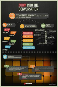 Tech @ State Infographic of Wiki. Social Media Analytics, Infographics, Tech, How To Apply, Infographic, Info Graphics, Technology, Visual Schedules