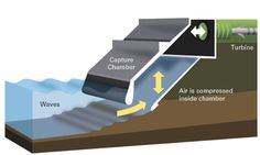 Eco Factor: Wave Power System uses waves to generate clean electricity. Researchers working on the possibilities of using ocean waves as a power source believe that up to 200 megawatts of electricity could be generated if efficient wave-absorbing. Solar Energy Panels, Solar Energy System, Solar Panels, Advantages Of Solar Energy, Solar Solutions, Energy Resources, Power Energy, Solar Panel System, Sustainable Energy